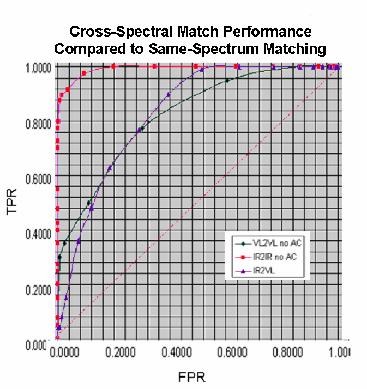 cross-spectralChart